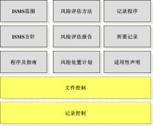 [城市]ISO27001信息安全管理体系