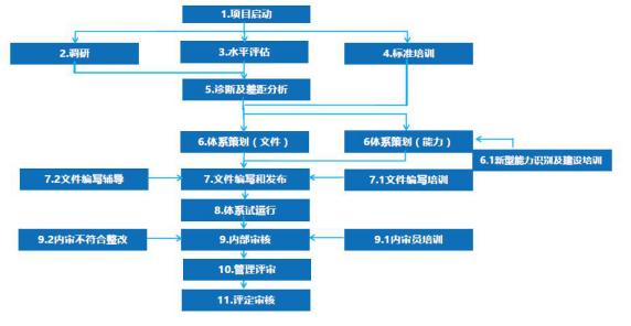 [城市]两化融合贯标代办,两化融合贯标