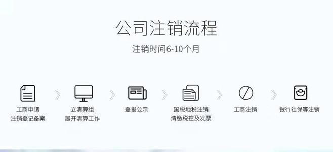 资质办理,简易注销公司流程,1618934236494